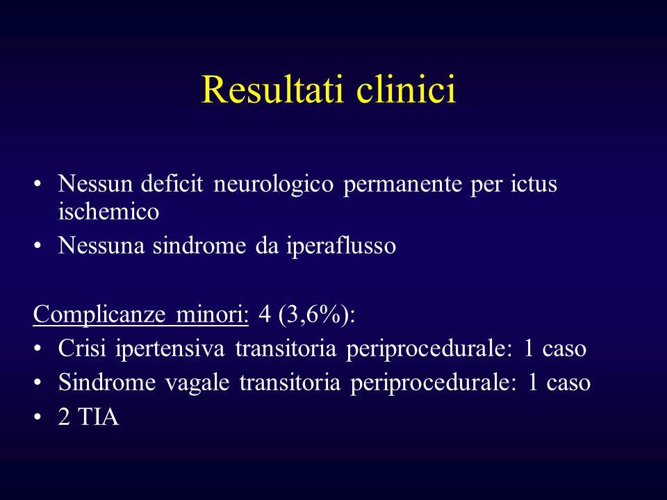 Resultati clinici Nessun deficit neurologico permanente per ictus ischemico. Nessuna sindrome da iperaflusso.