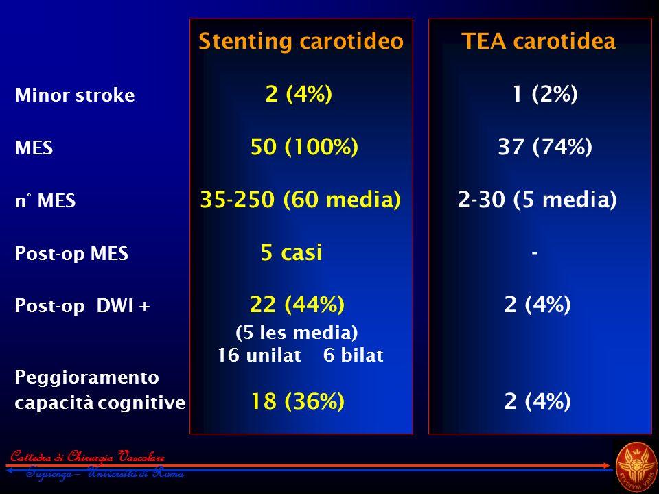 (5 les media) Minor stroke 2 (4%) 1 (2%) MES 50 (100%) 37 (74%)
