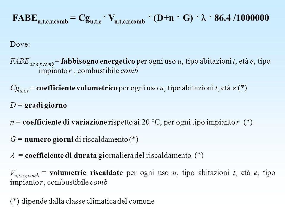 FABEu,t,e,r,comb = Cgu,t,e · Vu,t,e,r,comb · (D+n · G) ·  · 86