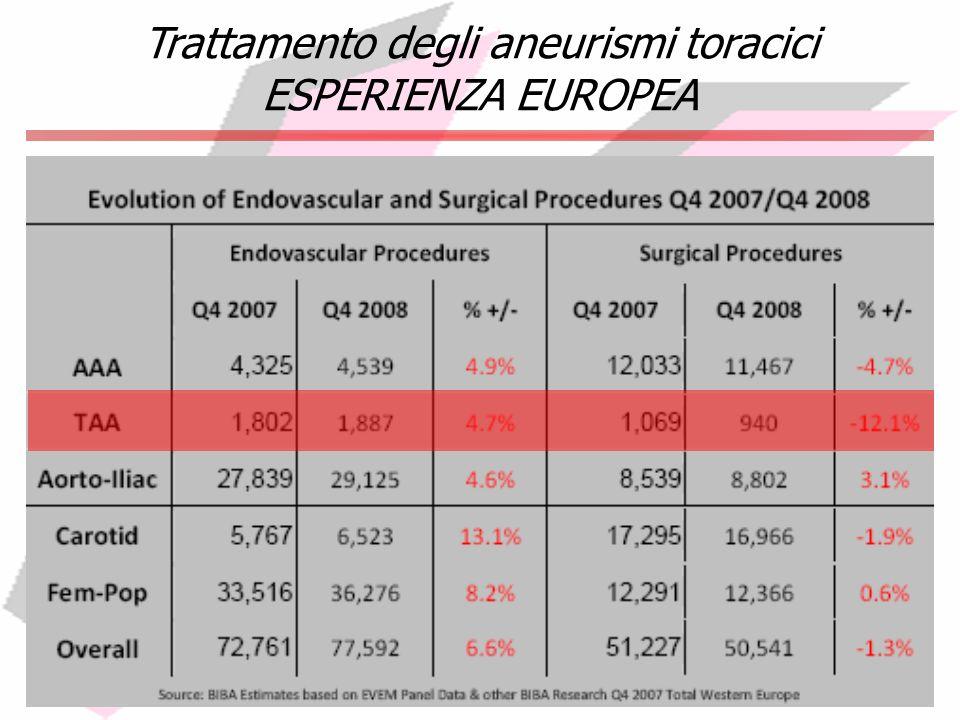 Trattamento degli aneurismi toracici ESPERIENZA EUROPEA