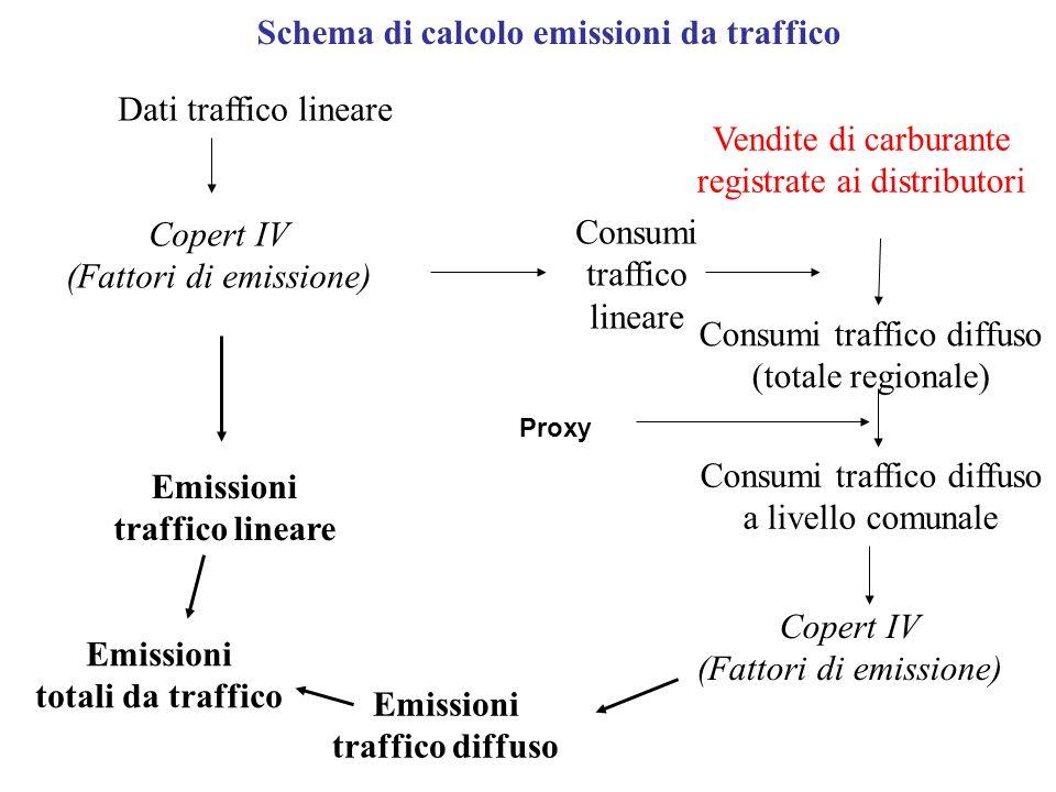 Consumi traffico diffuso (totale regionale)