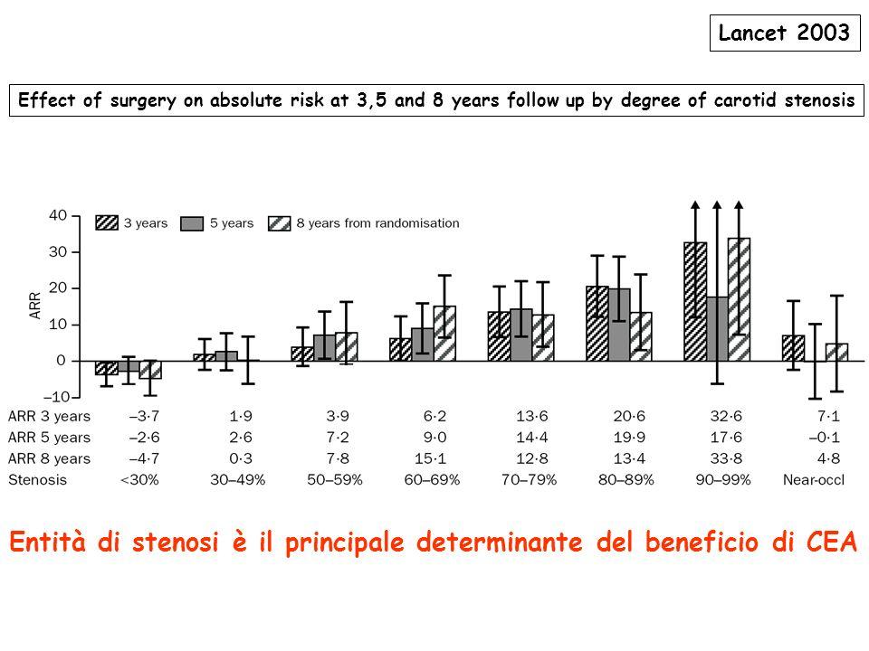 Entità di stenosi è il principale determinante del beneficio di CEA