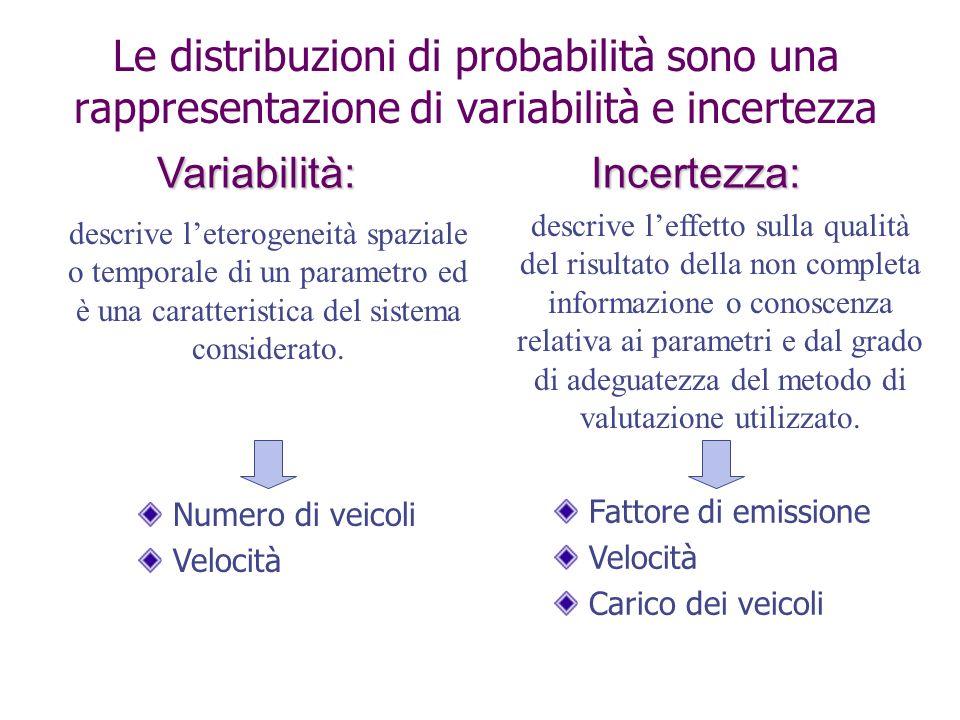 Le distribuzioni di probabilità sono una rappresentazione di variabilità e incertezza