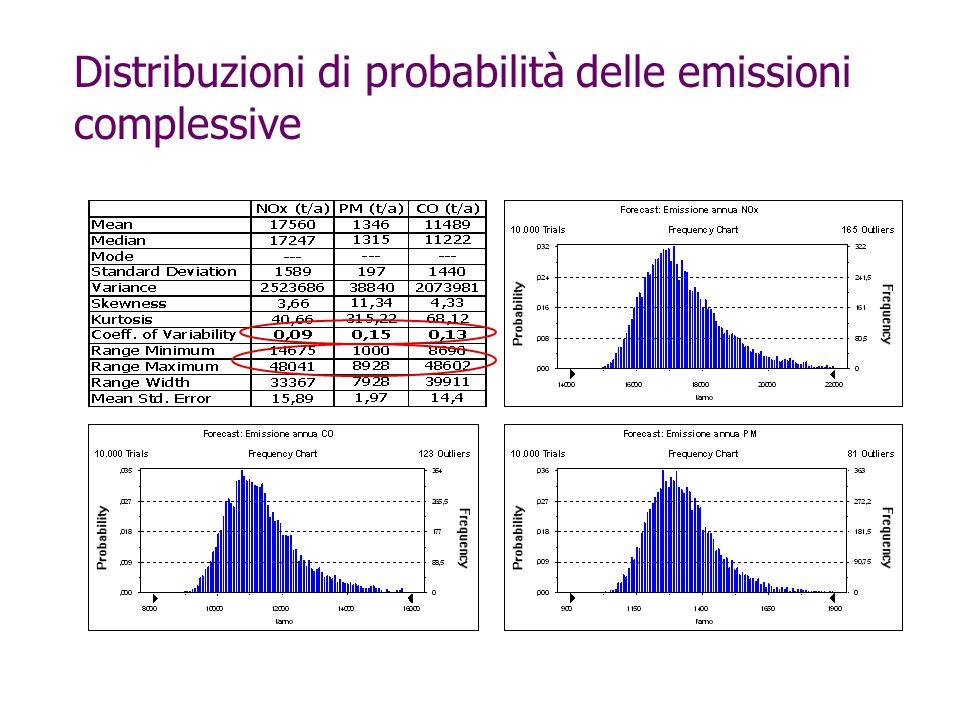 Distribuzioni di probabilità delle emissioni complessive