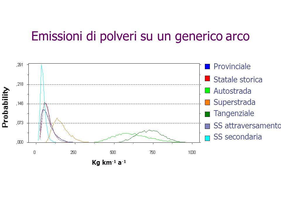 Emissioni di polveri su un generico arco