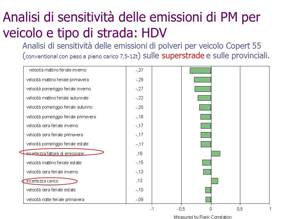 Analisi di sensitività delle emissioni di PM per veicolo e tipo di strada: HDV