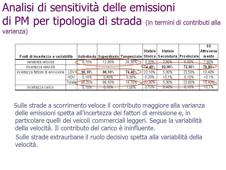 Analisi di sensitività delle emissioni di PM per tipologia di strada (in termini di contributi alla varianza)