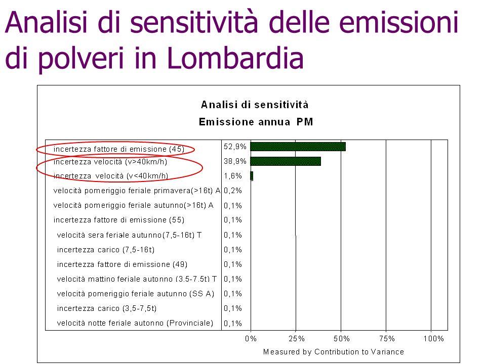 Analisi di sensitività delle emissioni di polveri in Lombardia