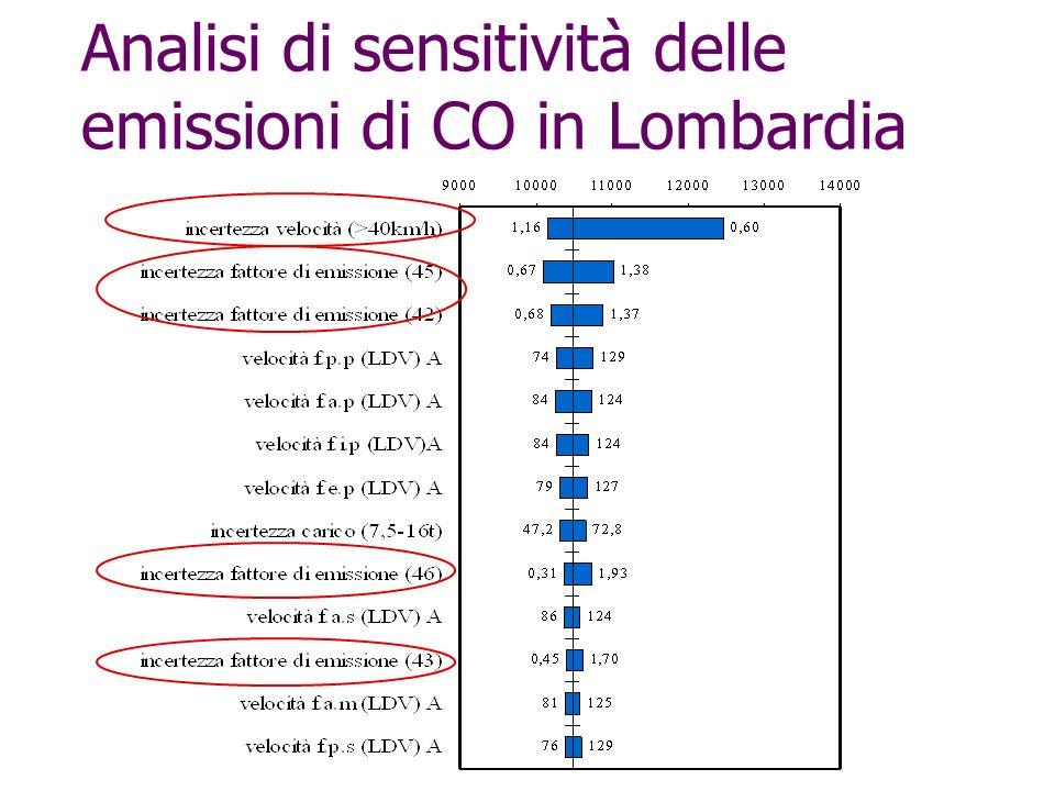 Analisi di sensitività delle emissioni di CO in Lombardia