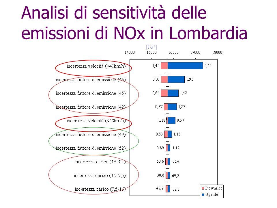 Analisi di sensitività delle emissioni di NOx in Lombardia