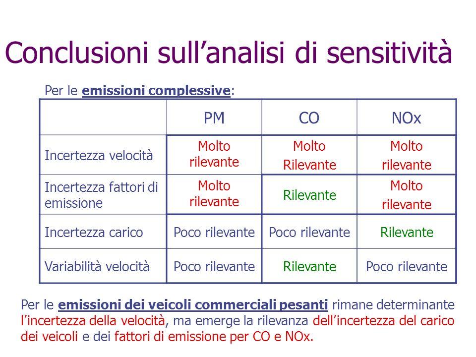 Conclusioni sull'analisi di sensitività