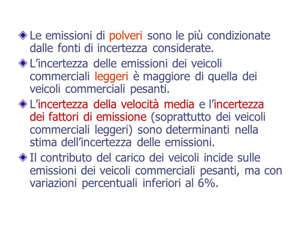 Le emissioni di polveri sono le più condizionate dalle fonti di incertezza considerate.