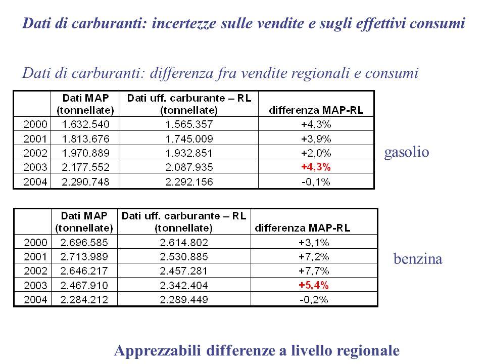 Dati di carburanti: incertezze sulle vendite e sugli effettivi consumi