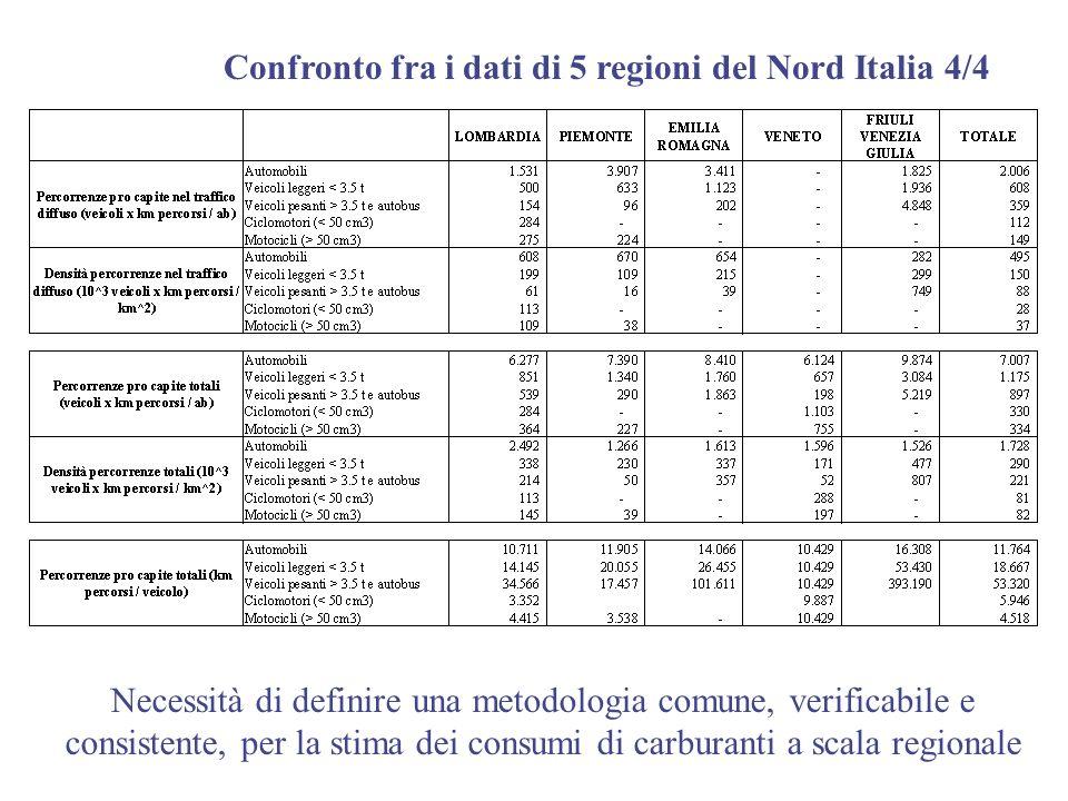 Confronto fra i dati di 5 regioni del Nord Italia 4/4