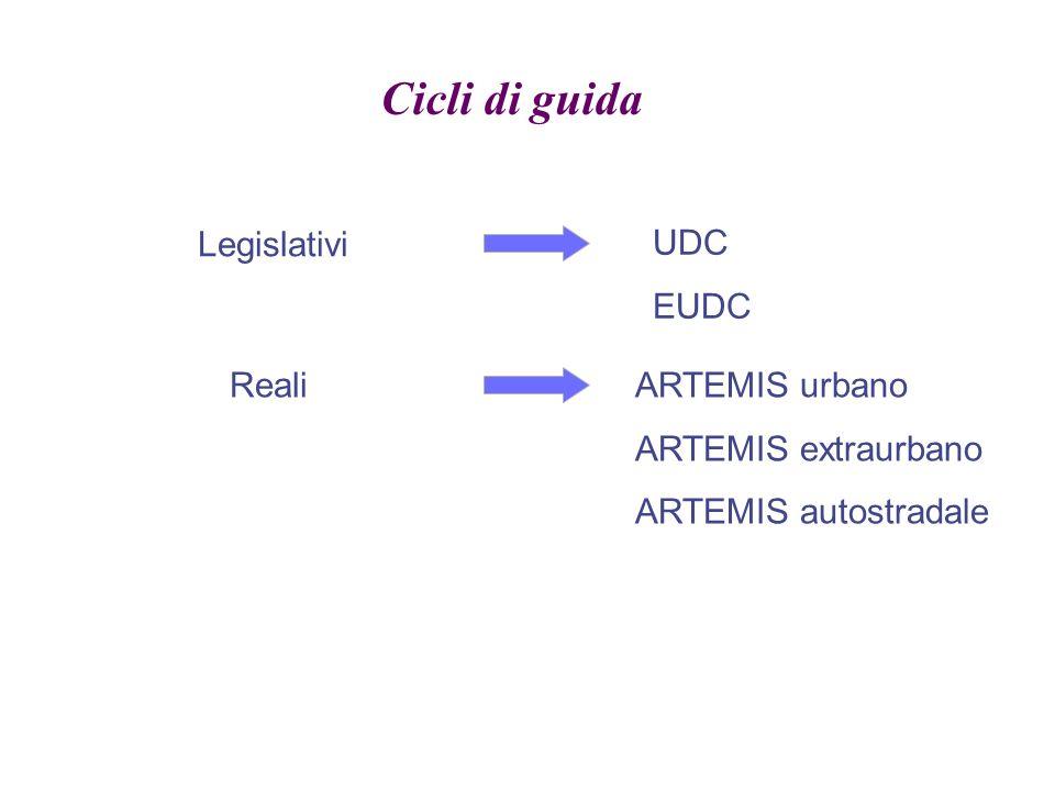 Cicli di guida Legislativi UDC EUDC Reali ARTEMIS urbano
