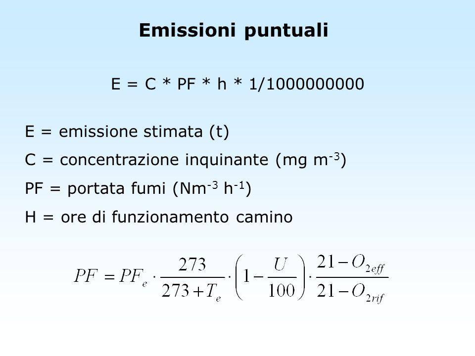 Emissioni puntuali E = C * PF * h * 1/1000000000