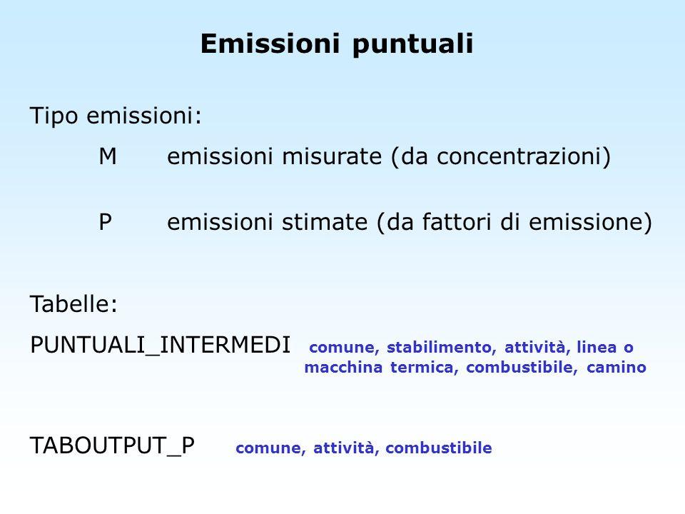 Emissioni puntuali Tipo emissioni:
