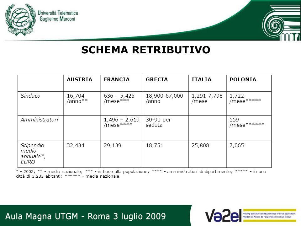 SCHEMA RETRIBUTIVO AUSTRIA FRANCIA GRECIA ITALIA POLONIA Sindaco