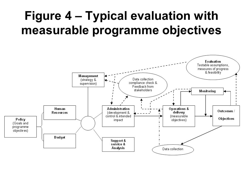 Figure 4 – Typical evaluation with measurable programme objectives