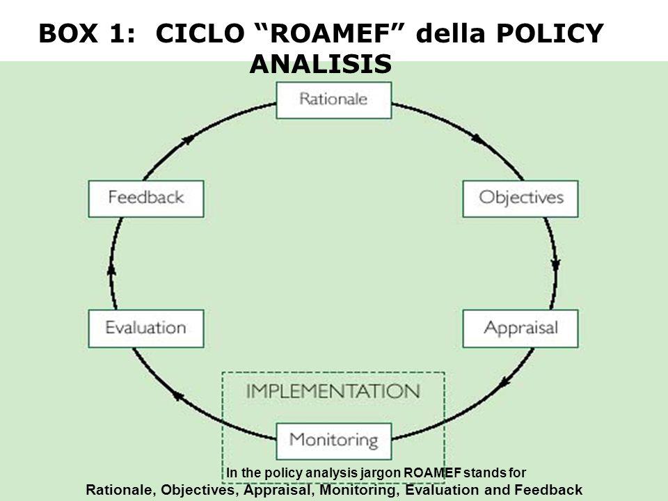 BOX 1: CICLO ROAMEF della POLICY ANALISIS