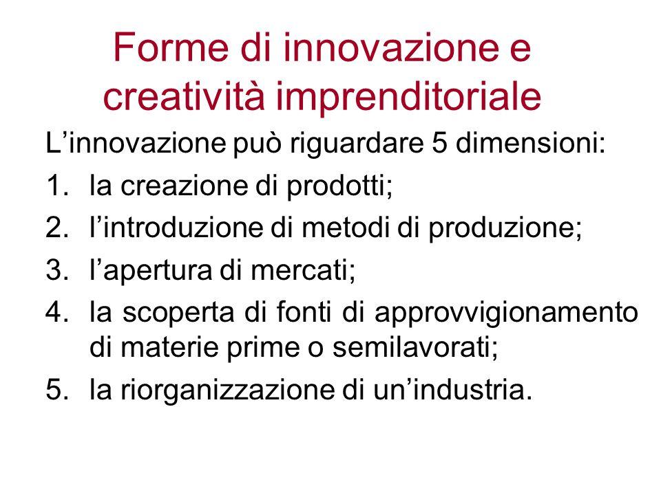 Forme di innovazione e creatività imprenditoriale