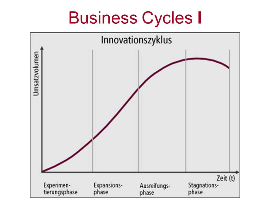 Business Cycles I