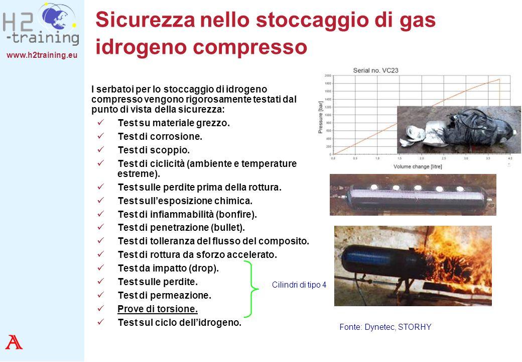 Sicurezza nello stoccaggio di gas idrogeno compresso