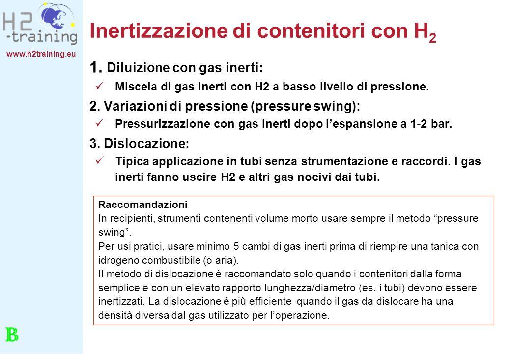 Inertizzazione di contenitori con H2