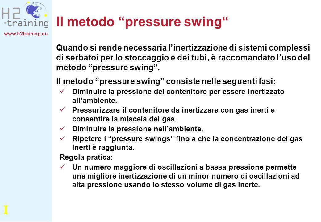 Il metodo pressure swing