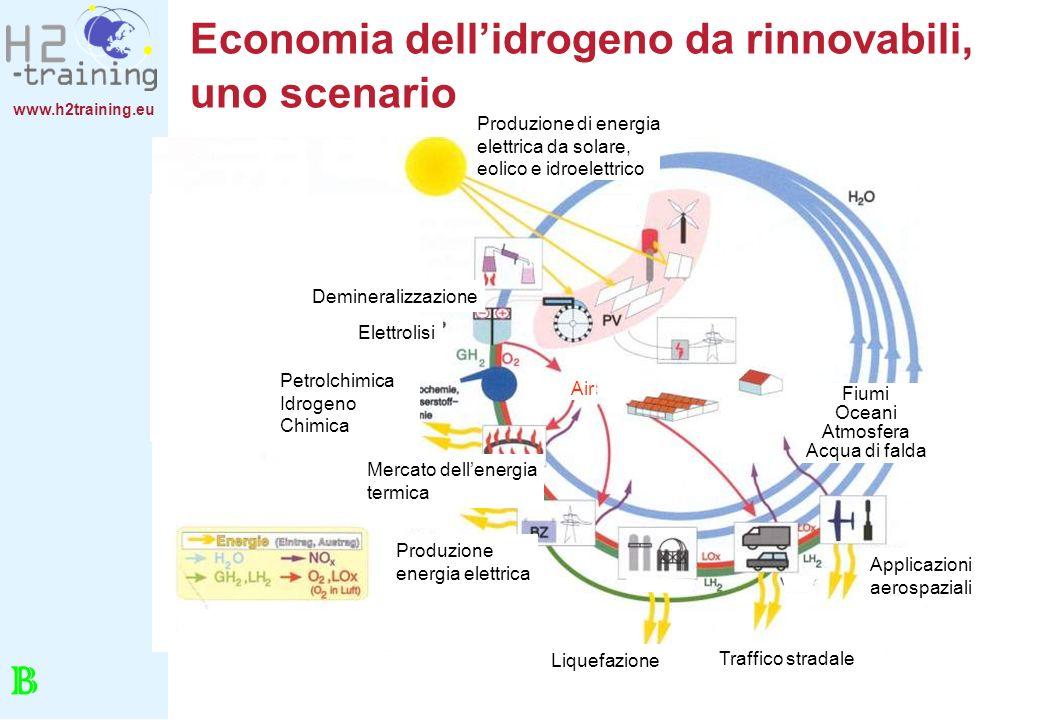 Economia dell'idrogeno da rinnovabili, uno scenario