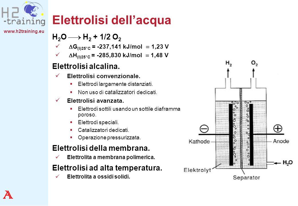 Elettrolisi dell'acqua