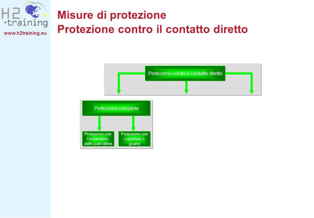 Misure di protezione Protezione contro il contatto diretto