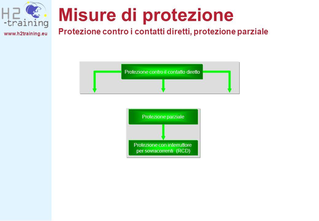 Misure di protezione Protezione contro i contatti diretti, protezione parziale