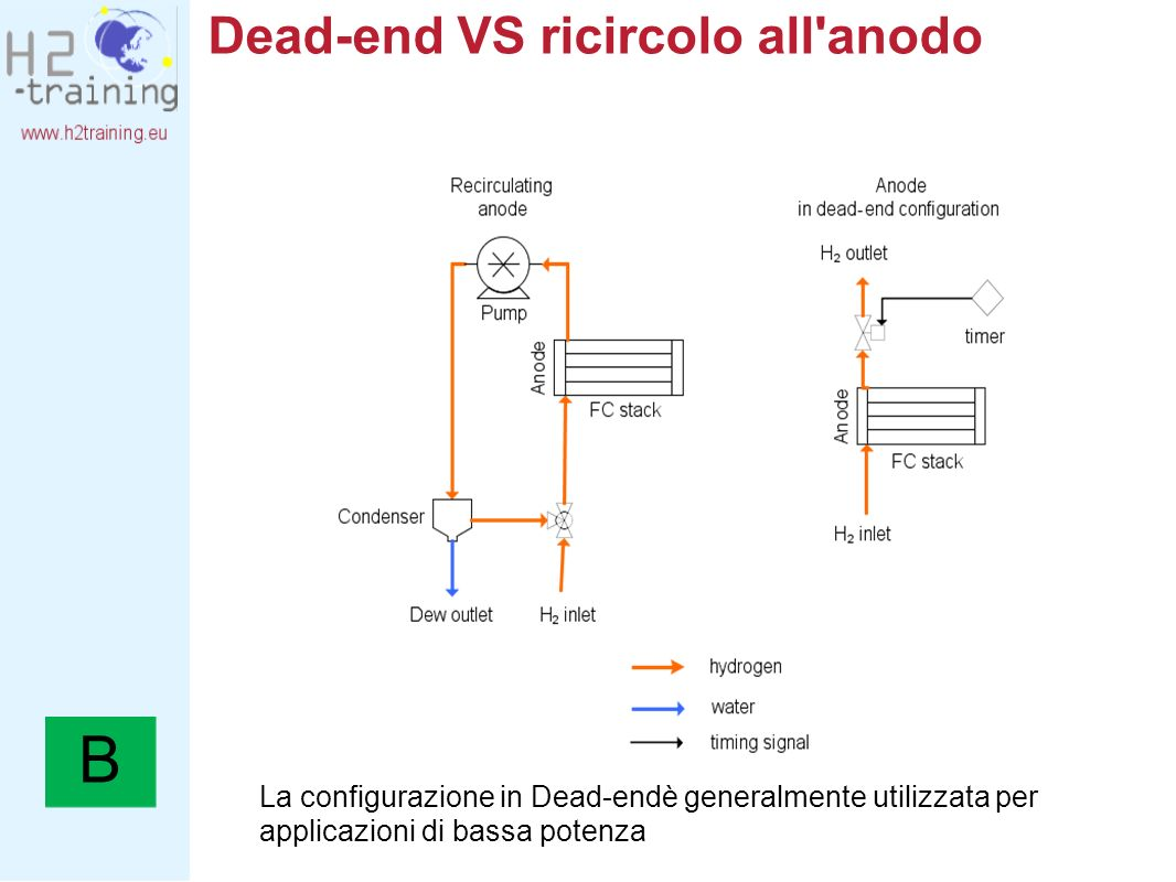 Dead-end VS ricircolo all anodo