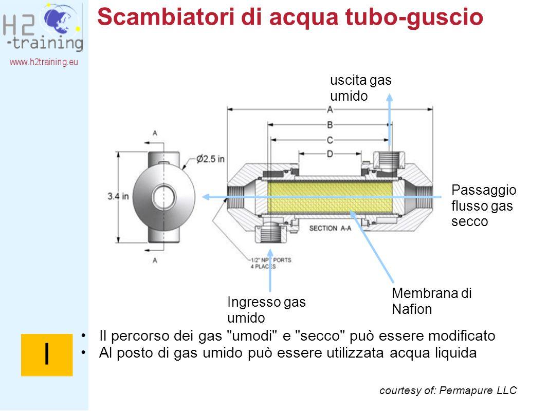 Scambiatori di acqua tubo-guscio