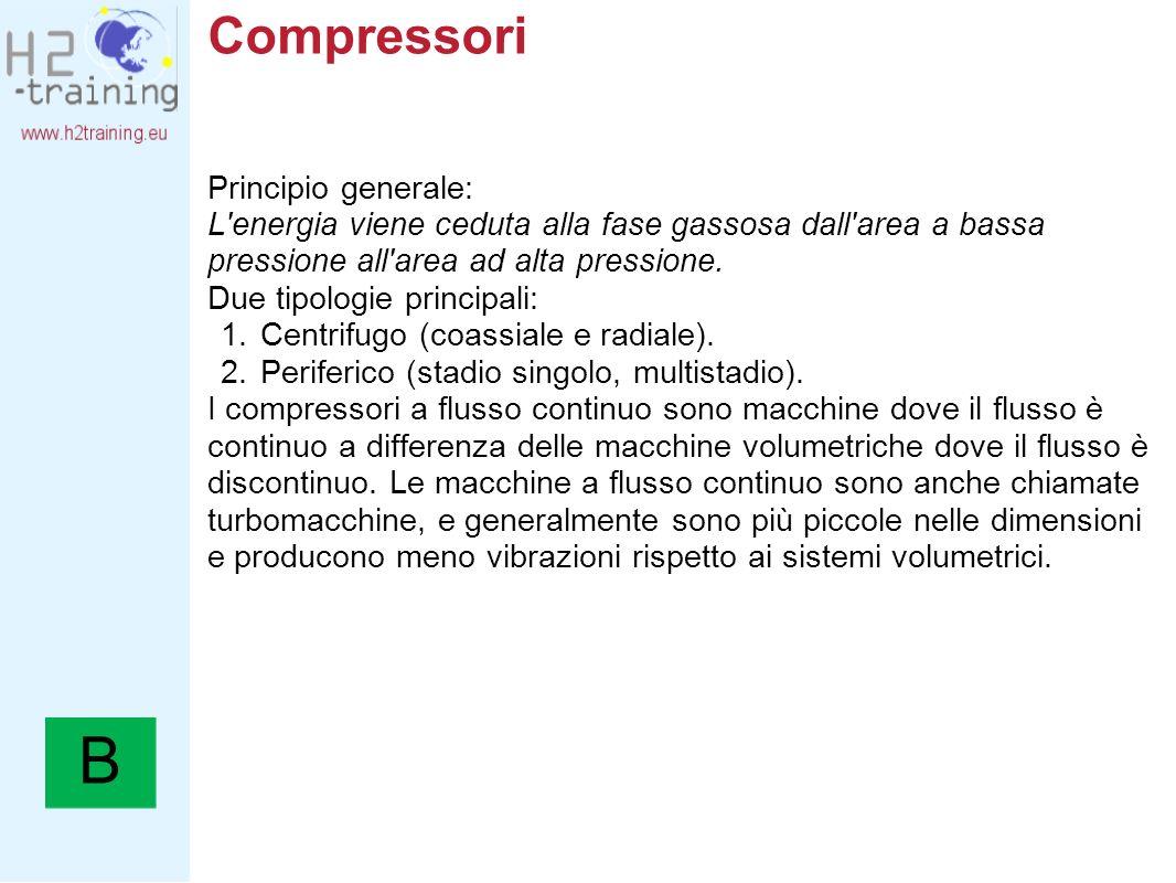 B Compressori Principio generale: