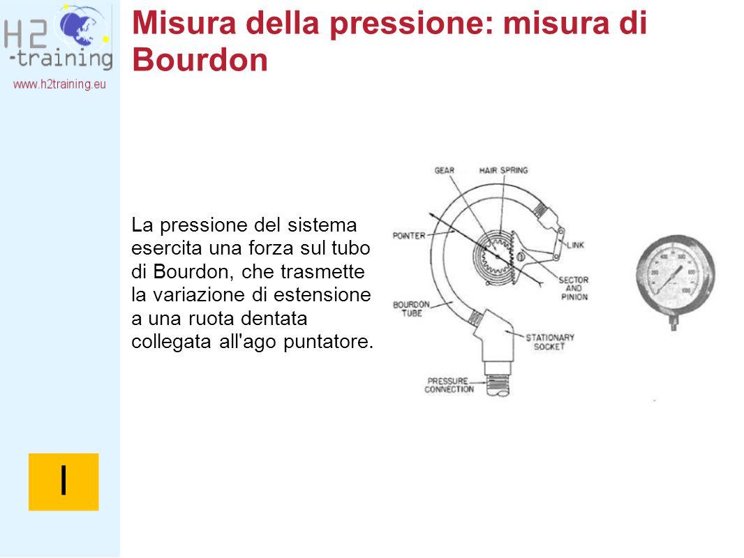Misura della pressione: misura di Bourdon