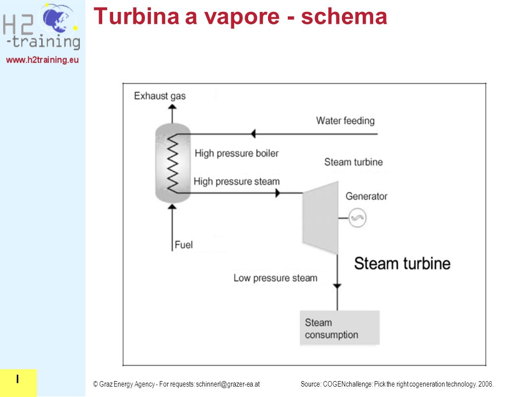 Turbina a vapore - schema