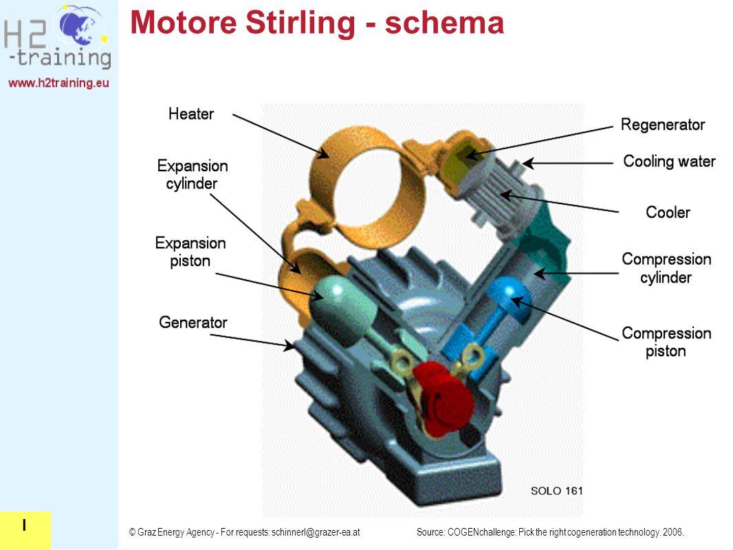 Motore Stirling - schema