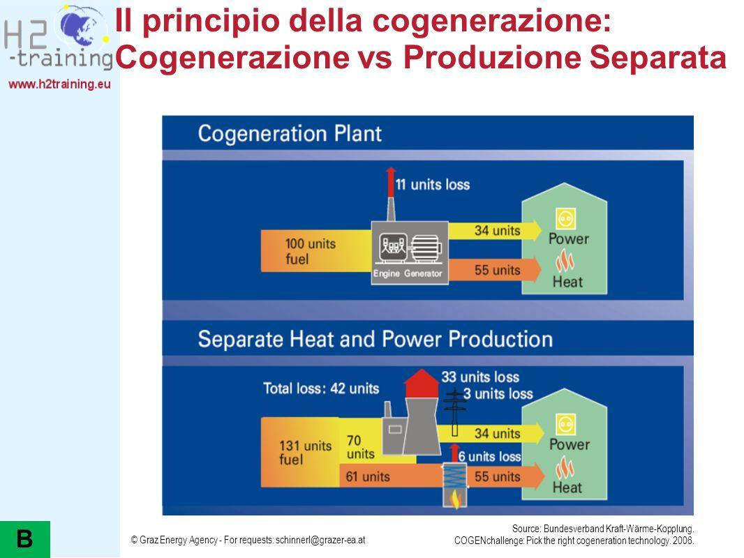 Il principio della cogenerazione: Cogenerazione vs Produzione Separata