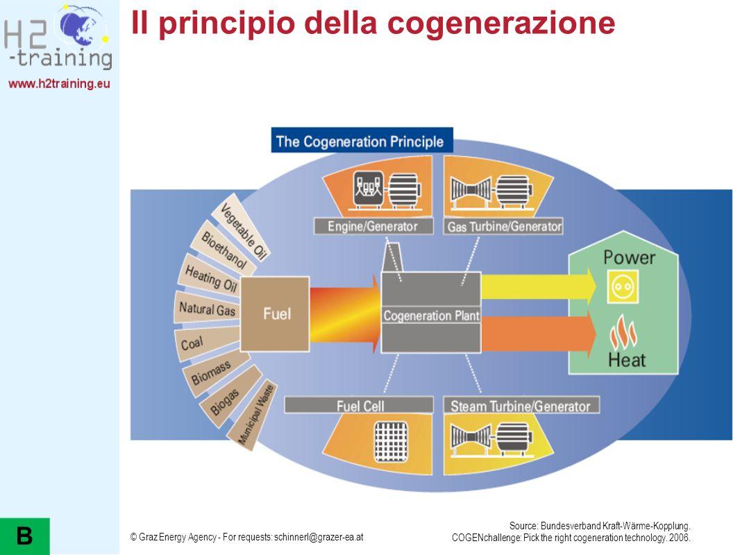 Il principio della cogenerazione