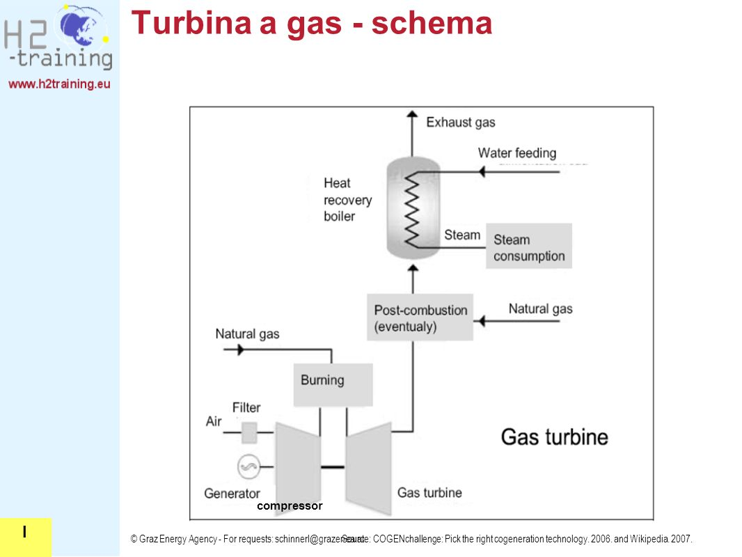Turbina a gas - schema I compressor