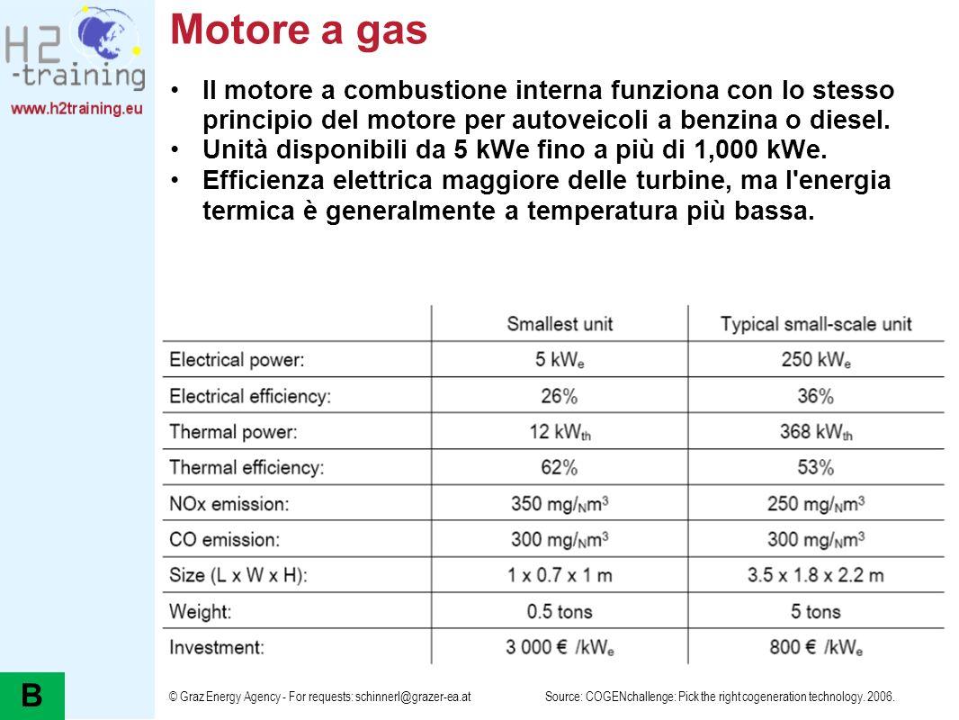 Motore a gas Il motore a combustione interna funziona con lo stesso principio del motore per autoveicoli a benzina o diesel.