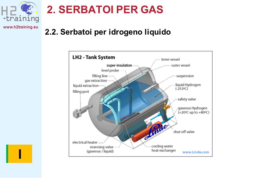 B I 2. SERBATOI PER GAS 2.2. Serbatoi per idrogeno liquido