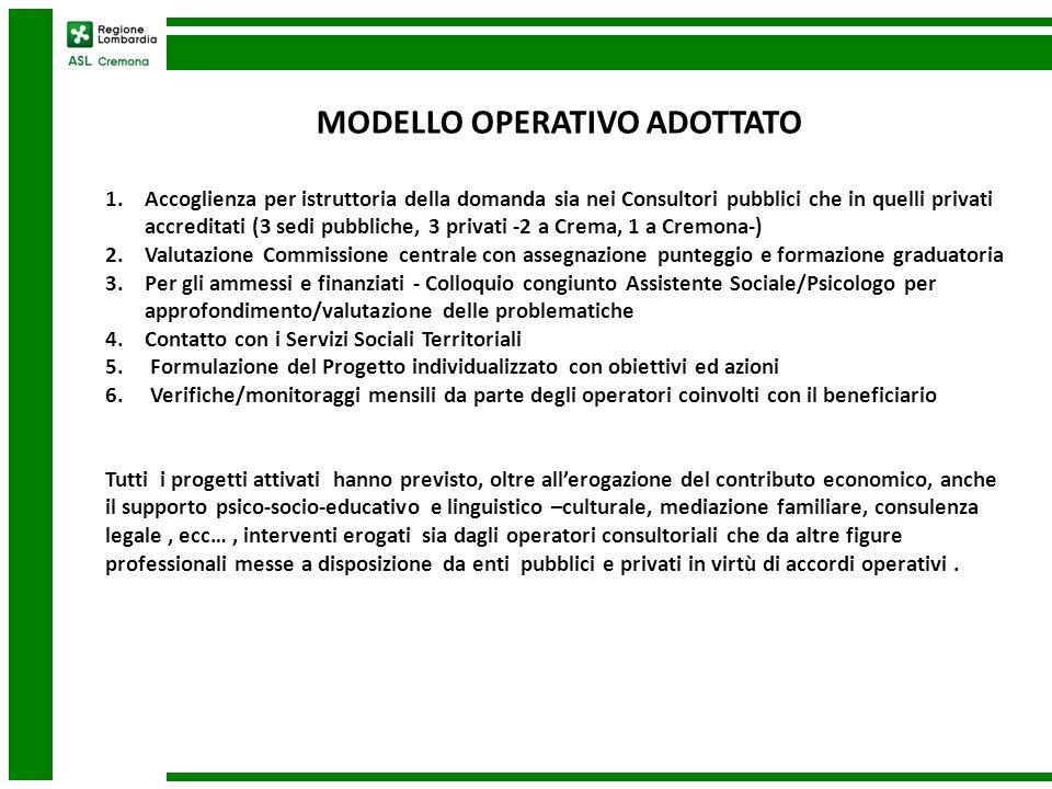 MODELLO OPERATIVO ADOTTATO