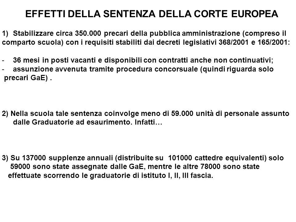 EFFETTI DELLA SENTENZA DELLA CORTE EUROPEA