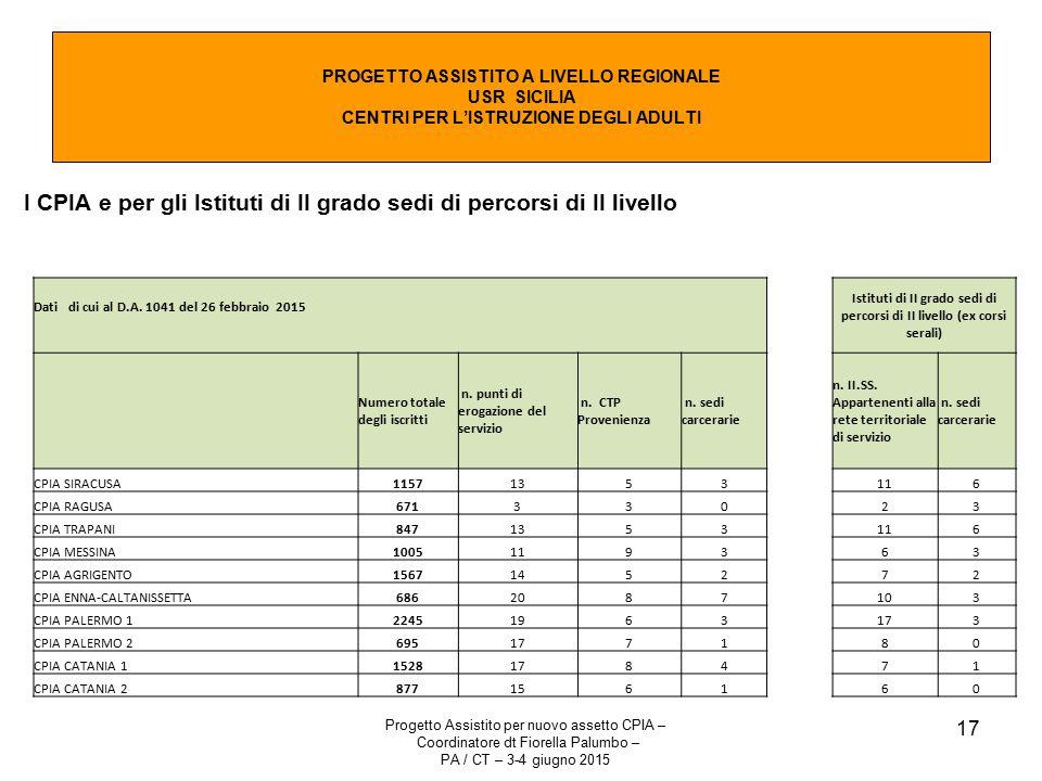 Istituti di II grado sedi di percorsi di II livello (ex corsi serali)