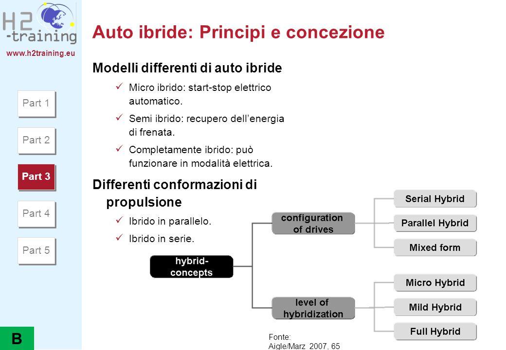 Auto ibride: Principi e concezione