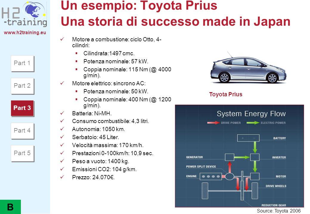 Un esempio: Toyota Prius Una storia di successo made in Japan