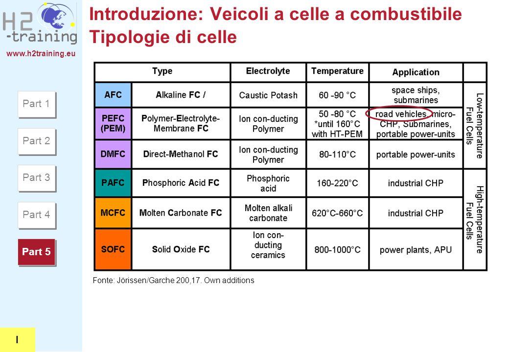 Introduzione: Veicoli a celle a combustibile Tipologie di celle